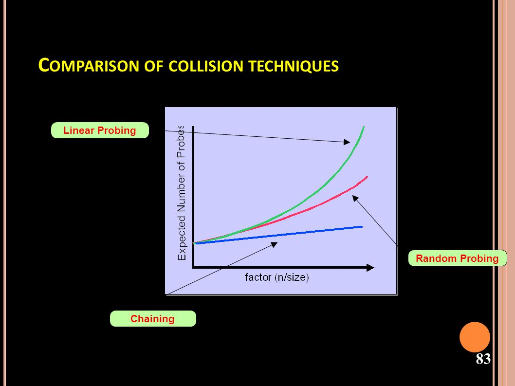 Comparison of collision techniques