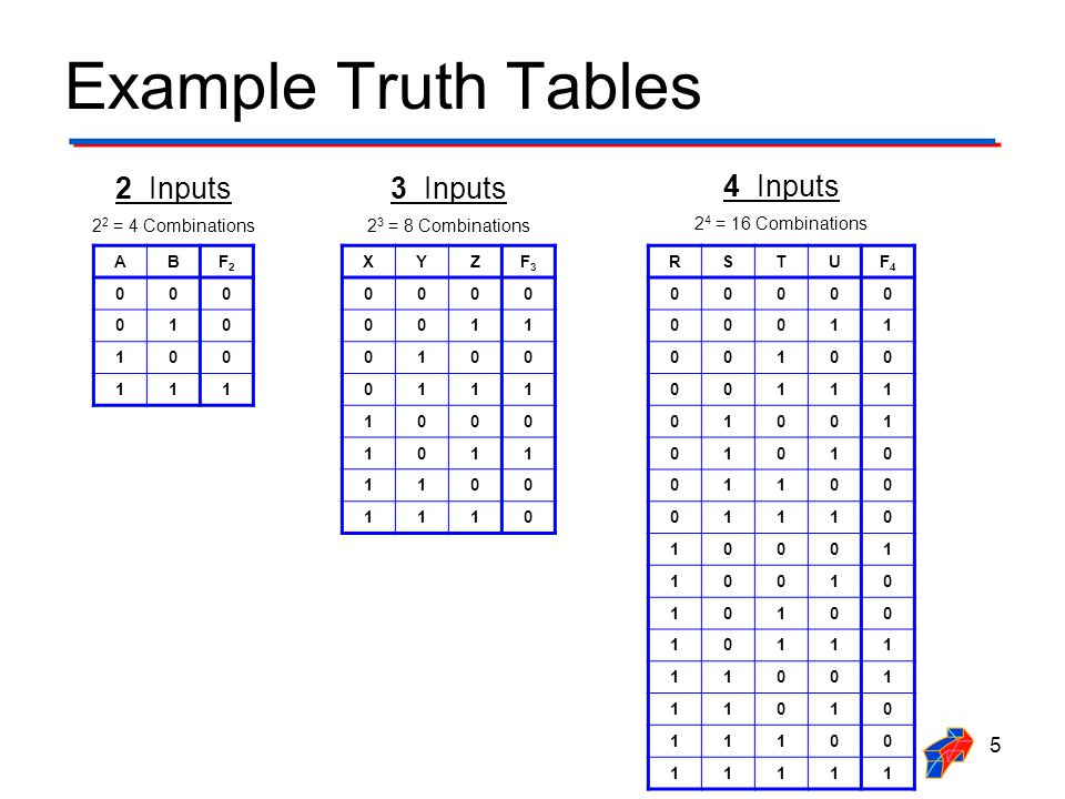 Truth Tables & Logic Expressions