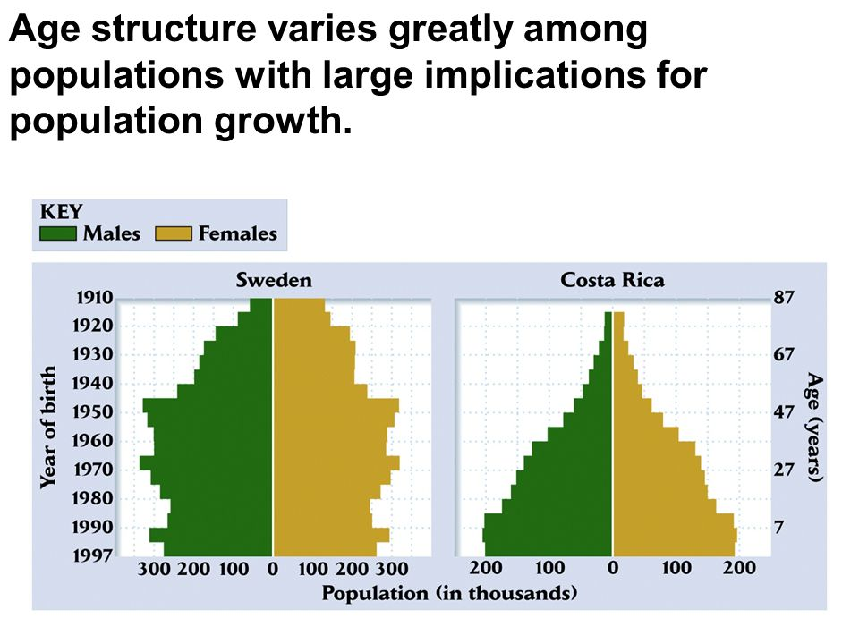 Age structure varies greatly among populations with large implications for population growth.