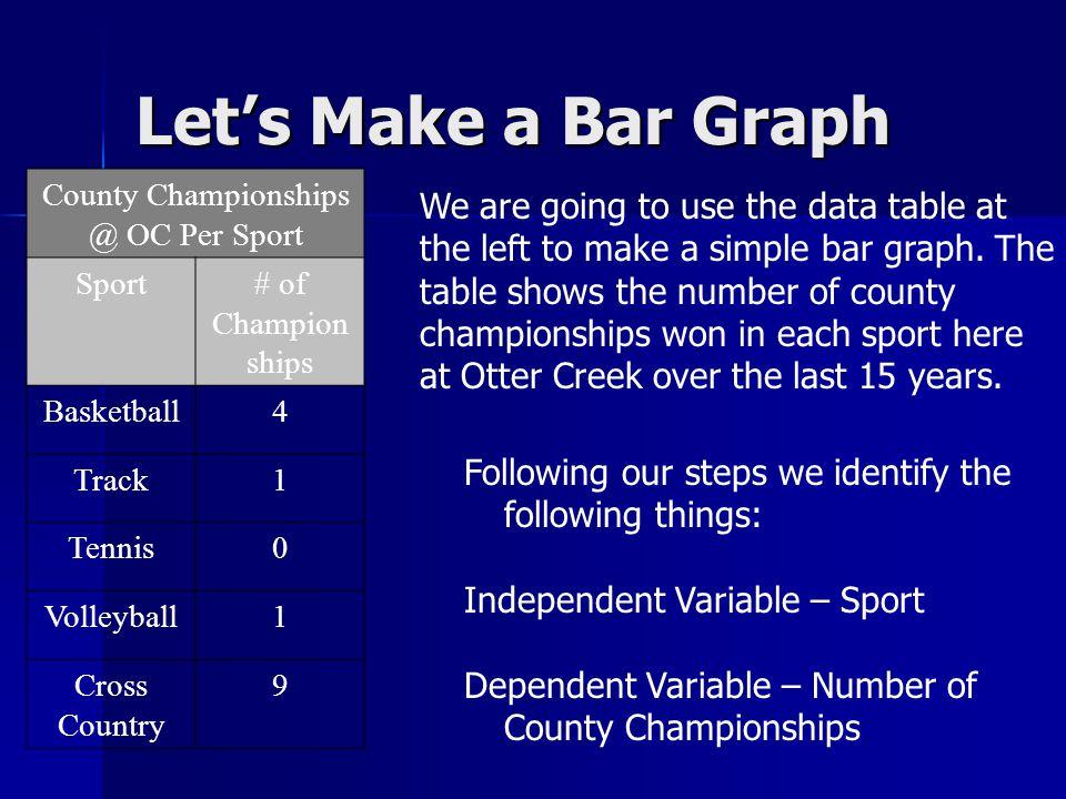 County Championships @ OC Per Sport