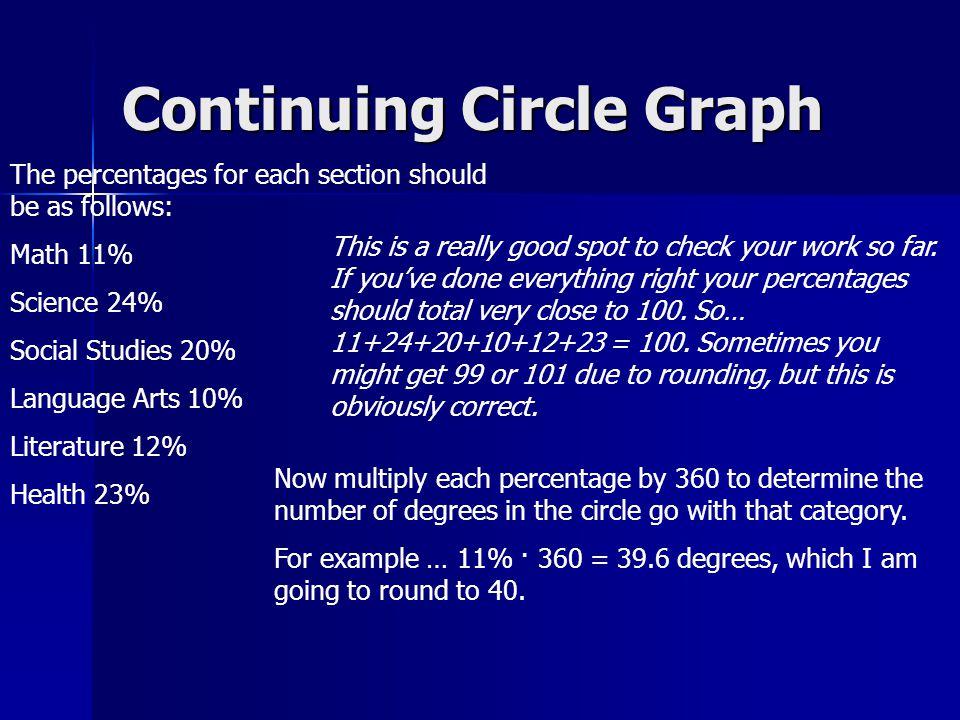Continuing Circle Graph