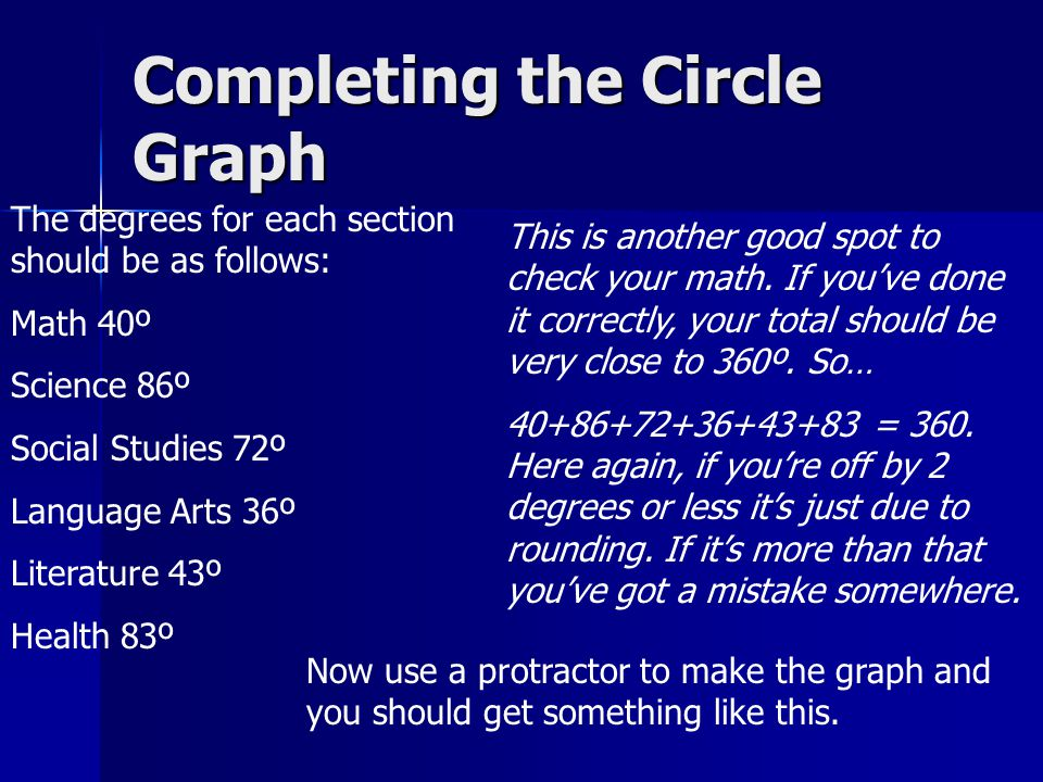 Completing the Circle Graph