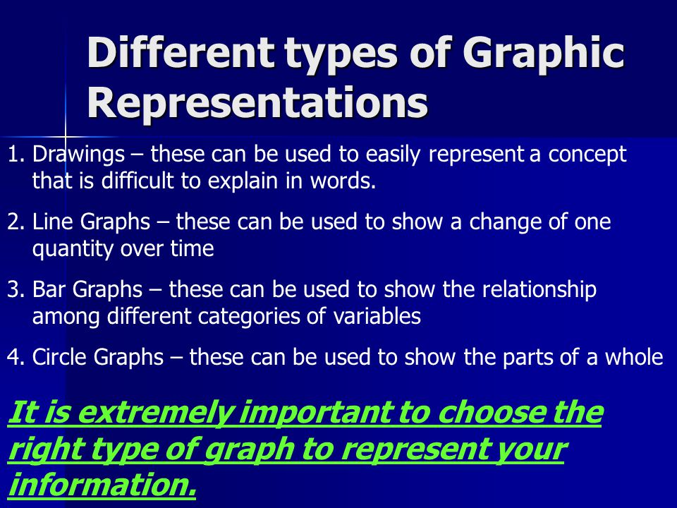 Different types of Graphic Representations