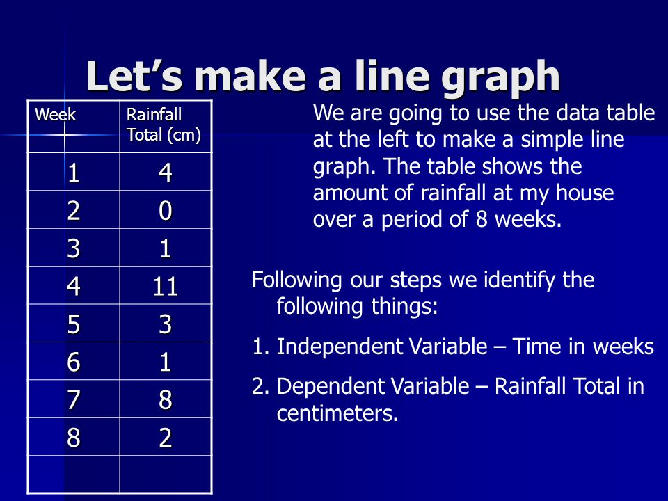 Let's make a line graph