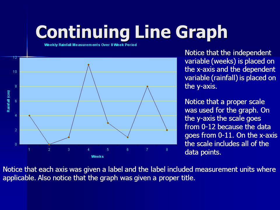 Continuing Line Graph