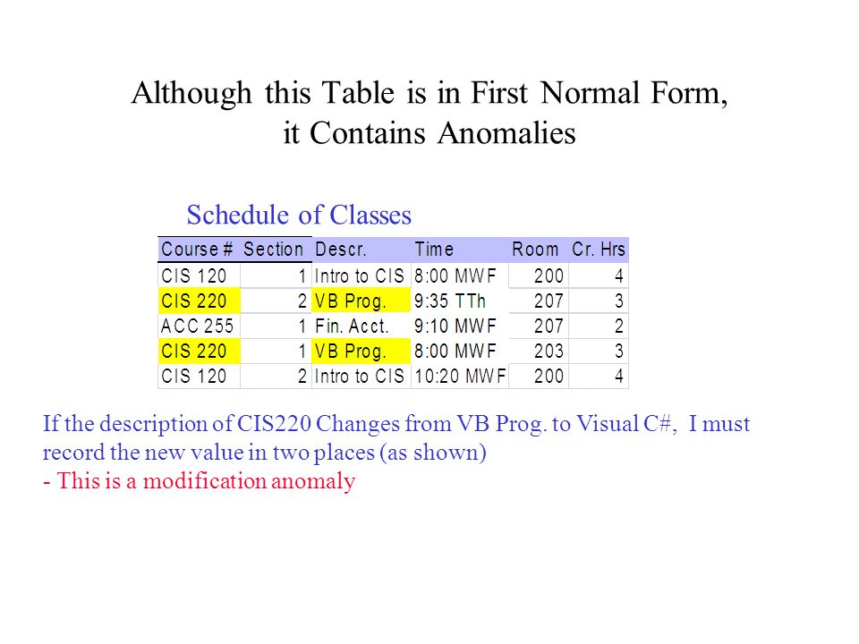 Although this Table is in First Normal Form, it Contains Anomalies