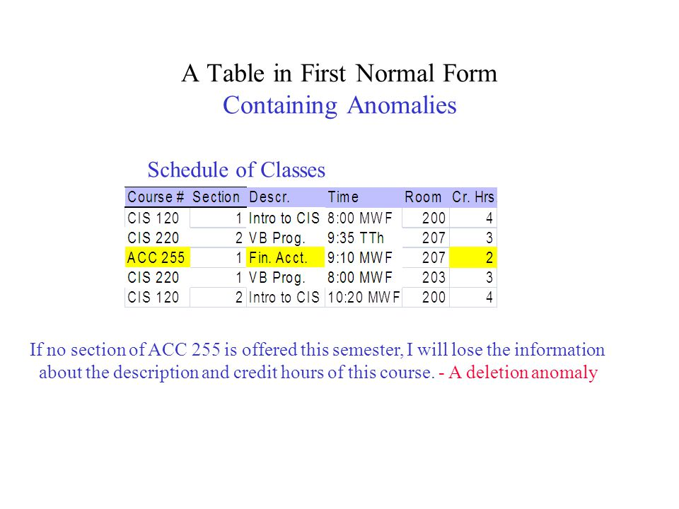 A Table in First Normal Form Containing Anomalies