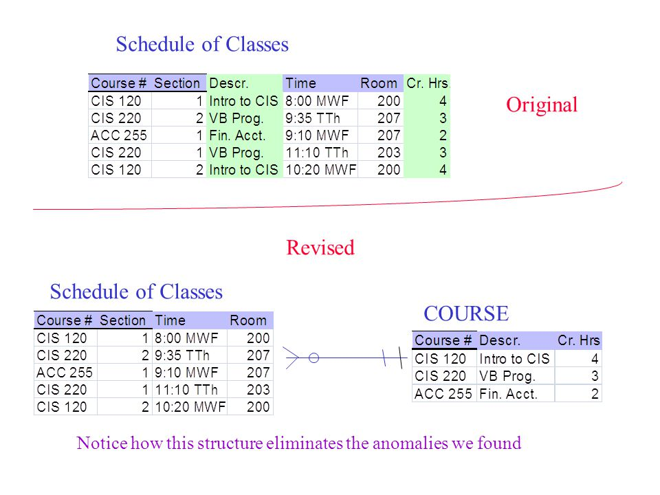 Schedule of Classes Original Revised Schedule of Classes COURSE