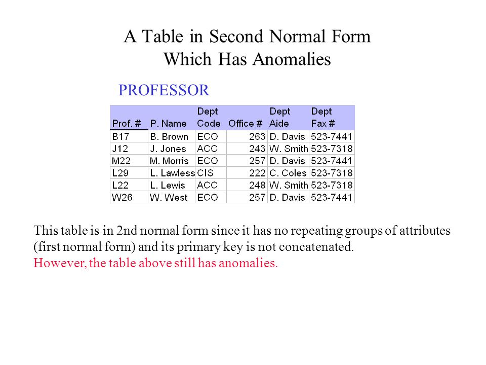 A Table in Second Normal Form Which Has Anomalies