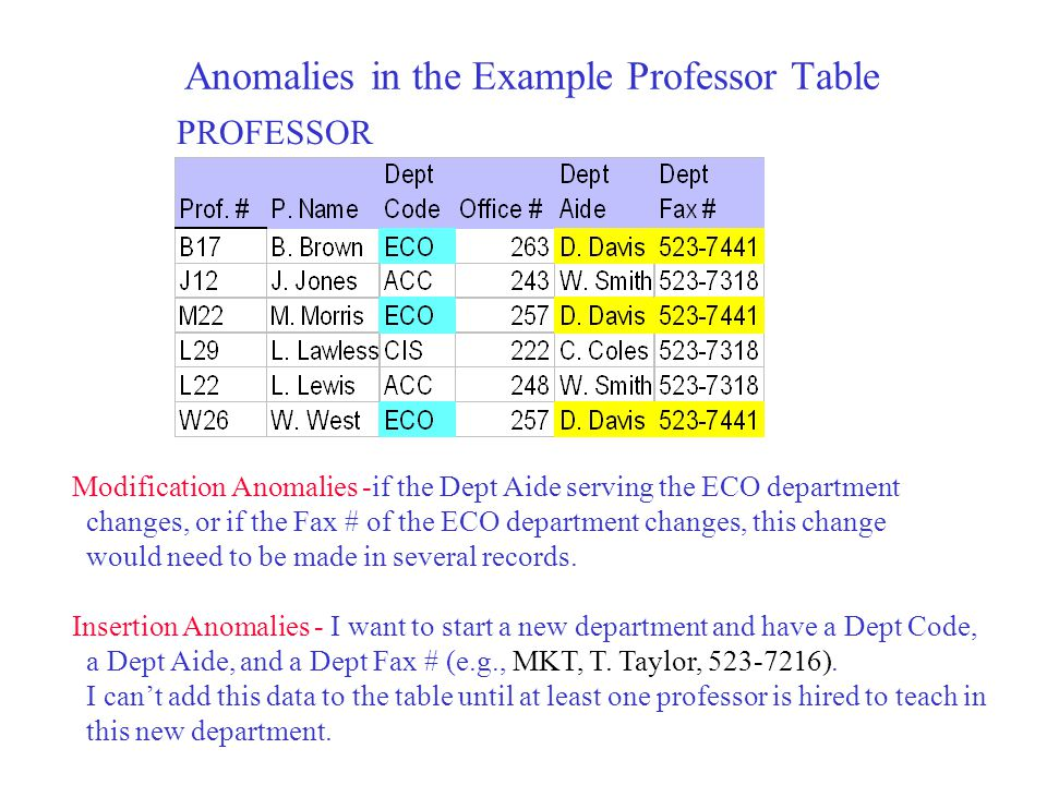 Anomalies in the Example Professor Table