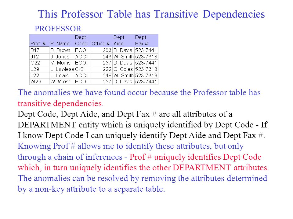 This Professor Table has Transitive Dependencies