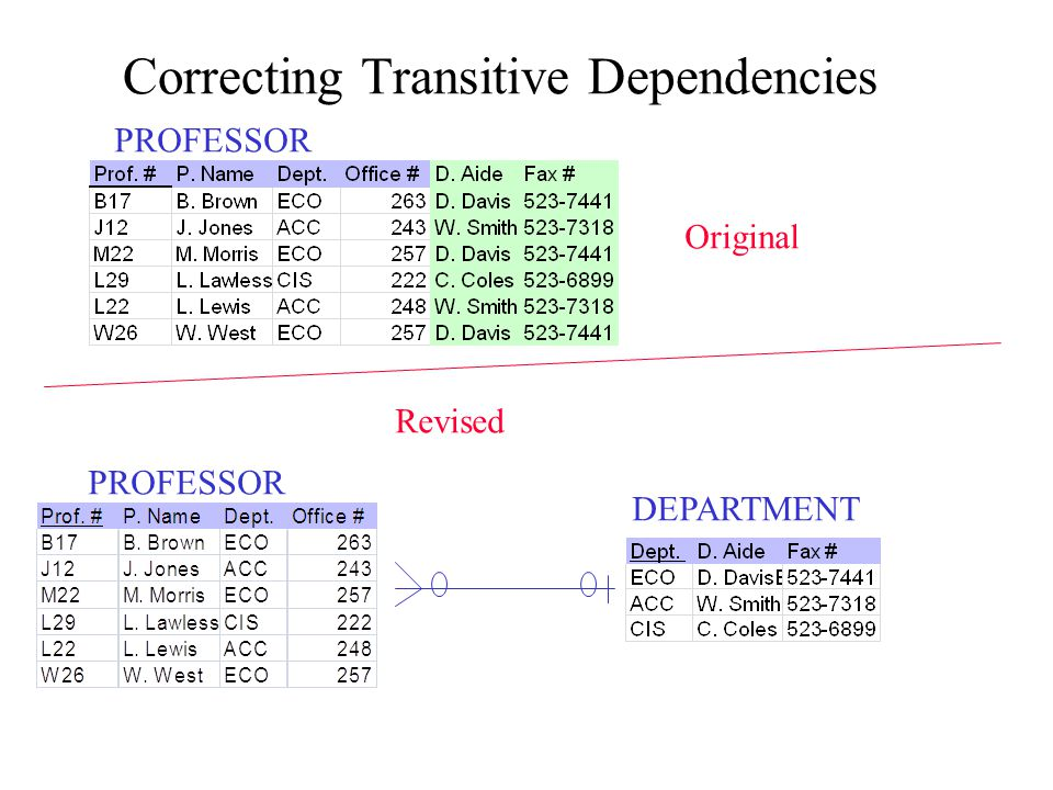 Correcting Transitive Dependencies