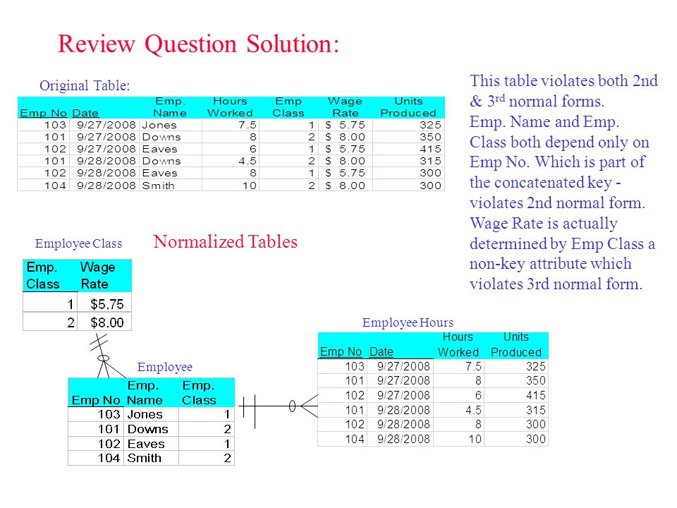 Review Question Solution: