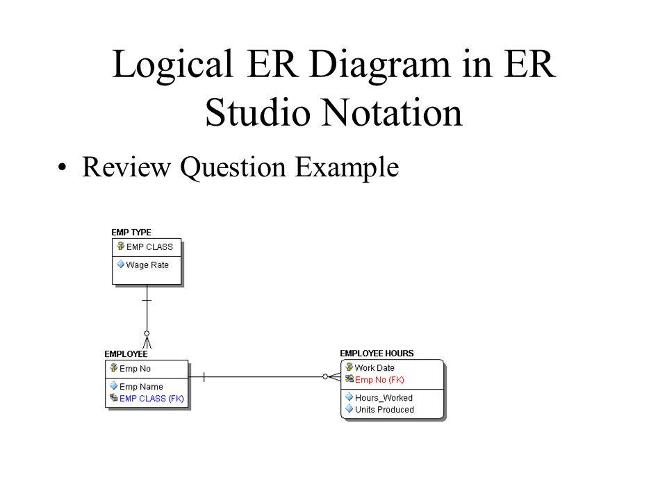 Logical ER Diagram in ER Studio Notation