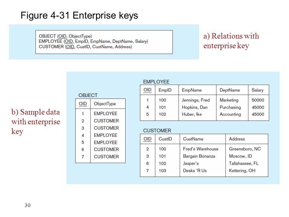 Figure 4-31 Enterprise keys