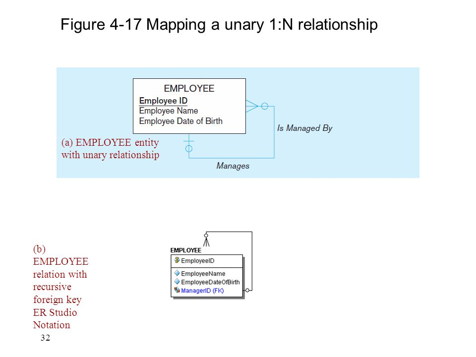 Figure 4-17 Mapping a unary 1:N relationship