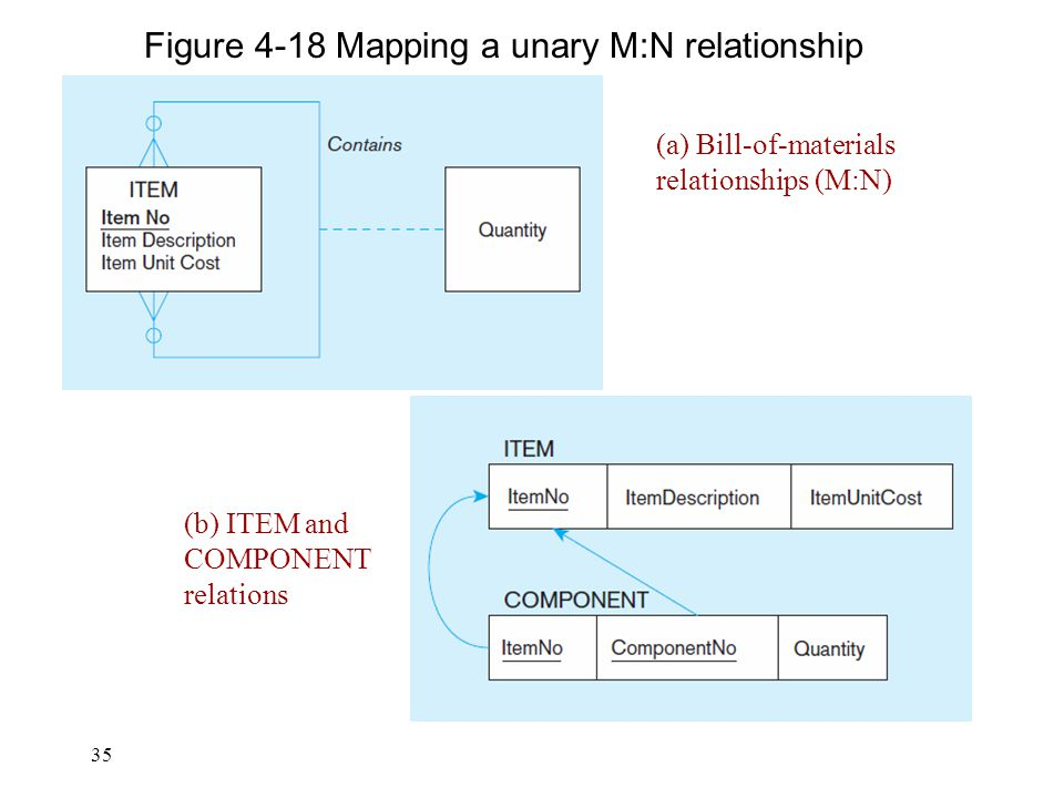 Figure 4-18 Mapping a unary M:N relationship