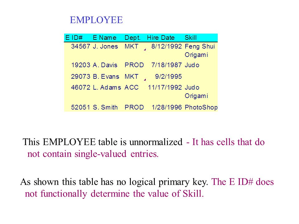 EMPLOYEE This EMPLOYEE table is unnormalized - It has cells that do. not contain single-valued entries.