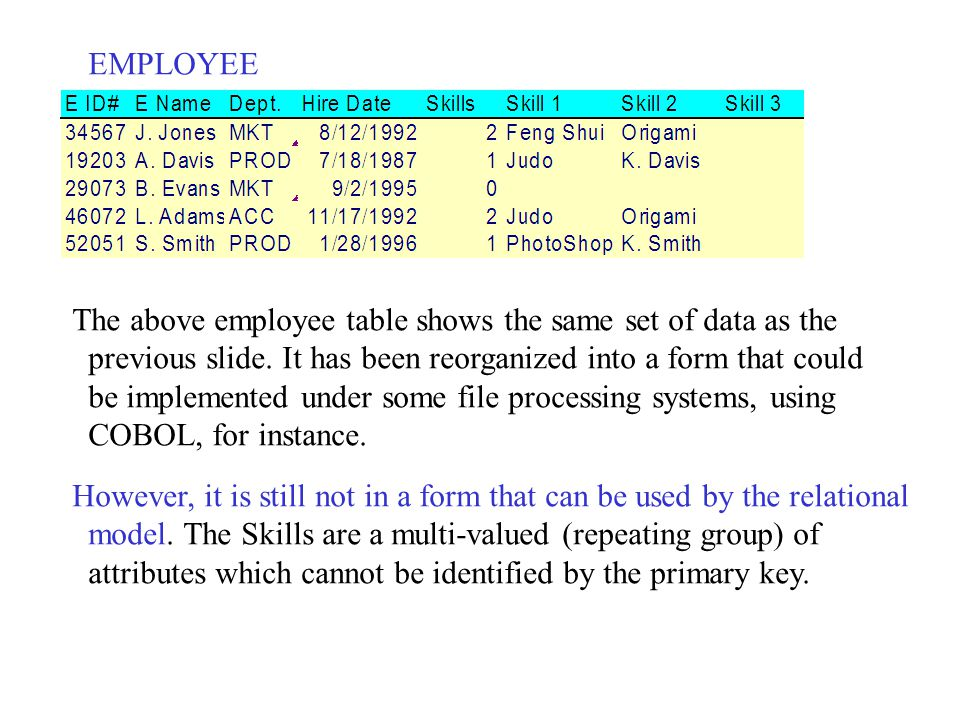 EMPLOYEE The above employee table shows the same set of data as the. previous slide. It has been reorganized into a form that could.