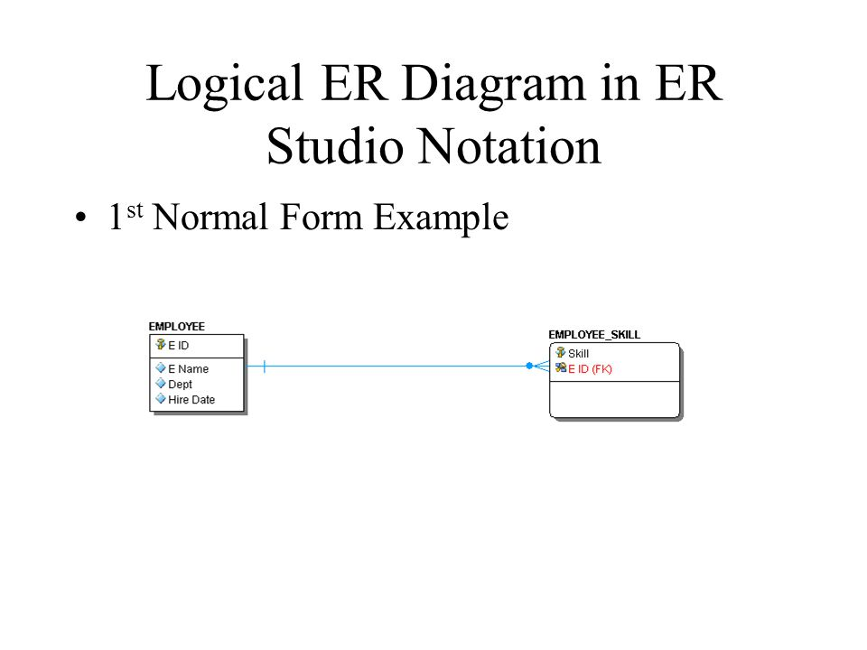 Logical ER Diagram in ER Studio Notation