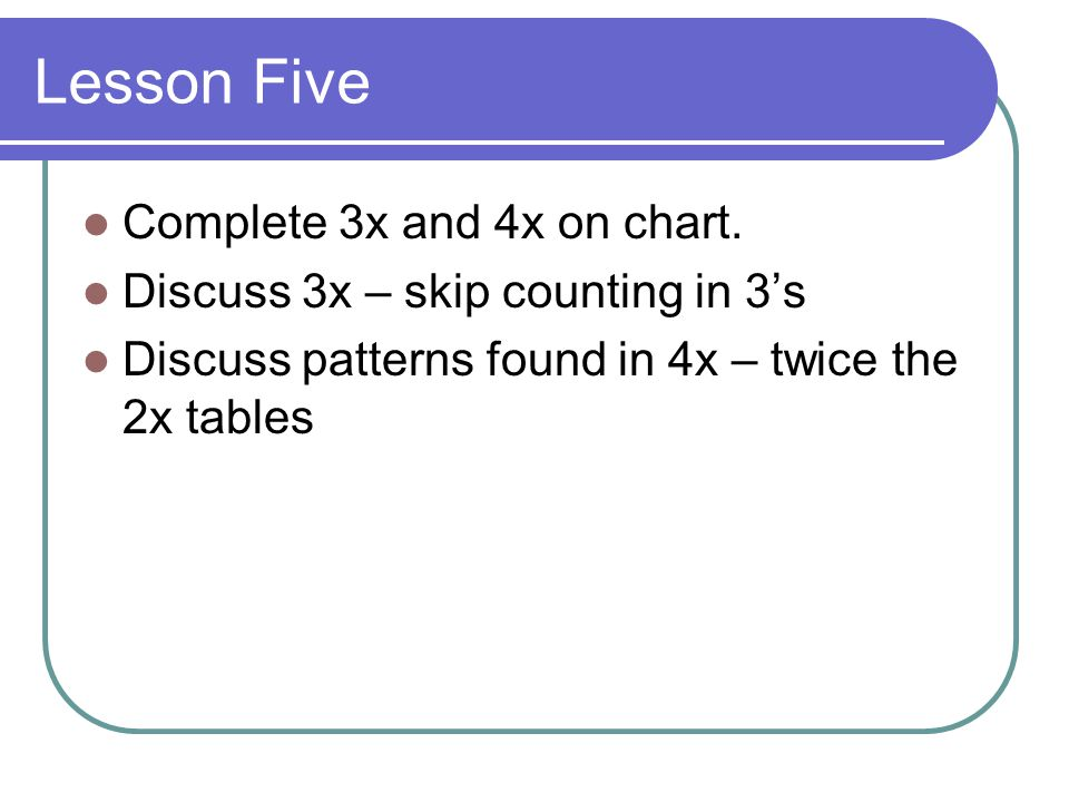 Lesson Five Complete 3x and 4x on chart.