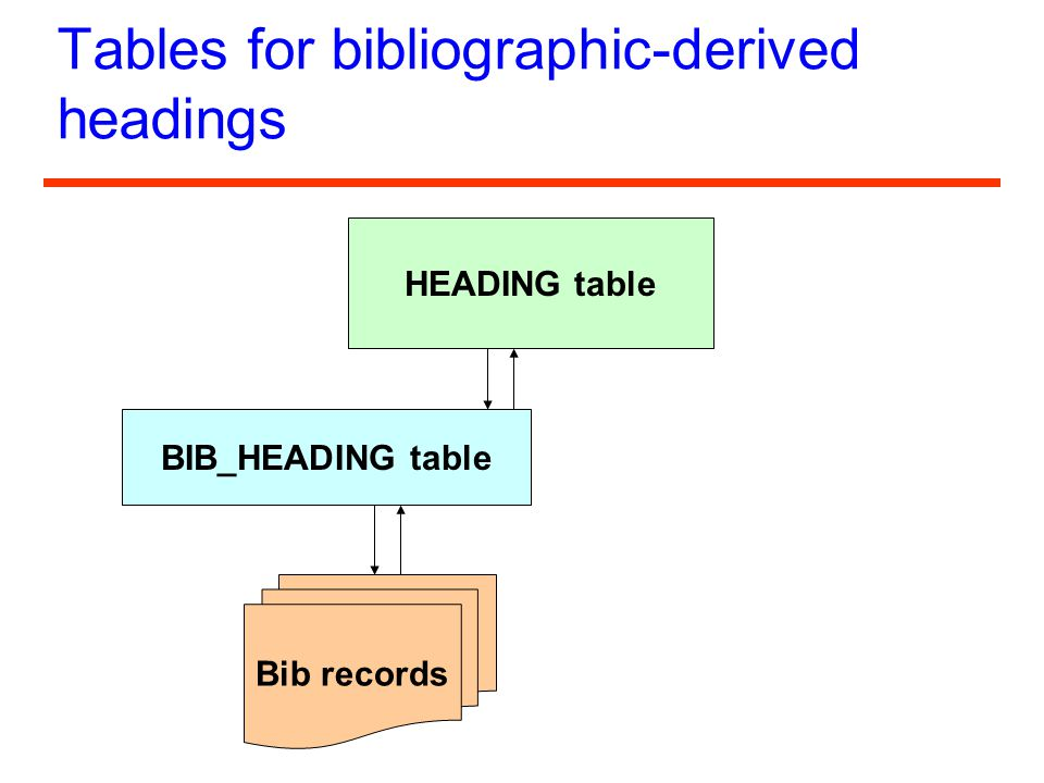 Tables for bibliographic-derived headings