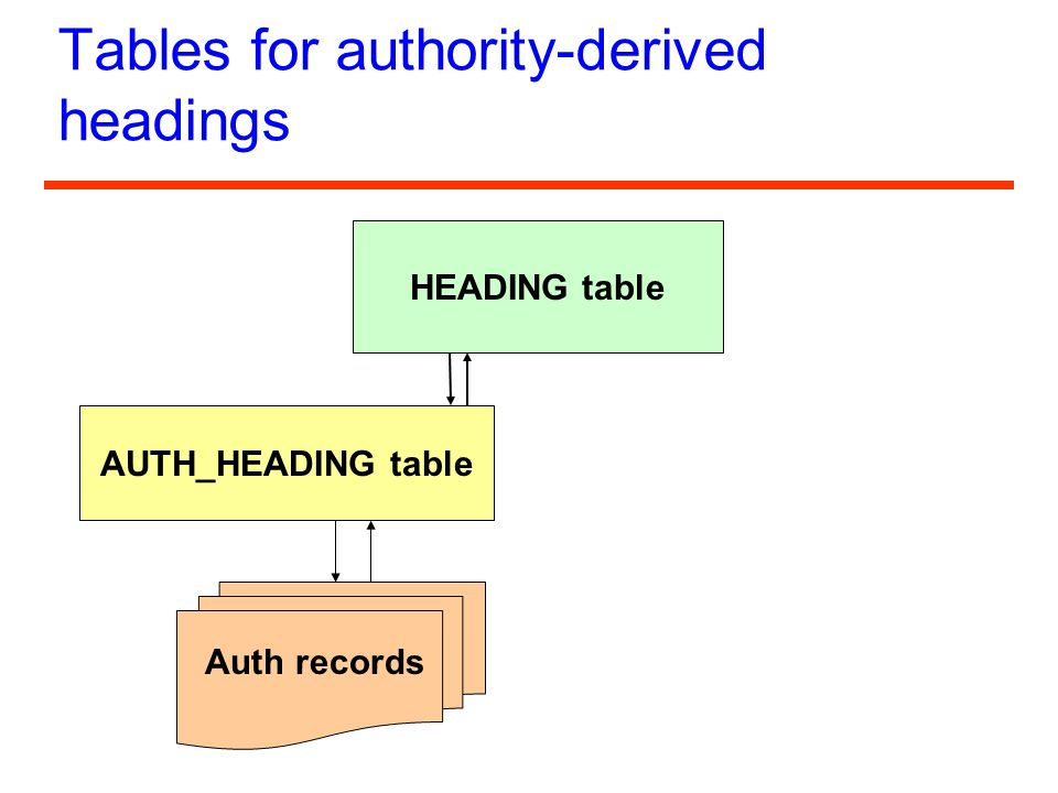 Tables for authority-derived headings