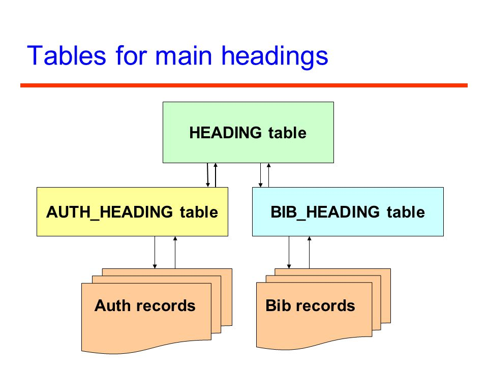 Tables for main headings