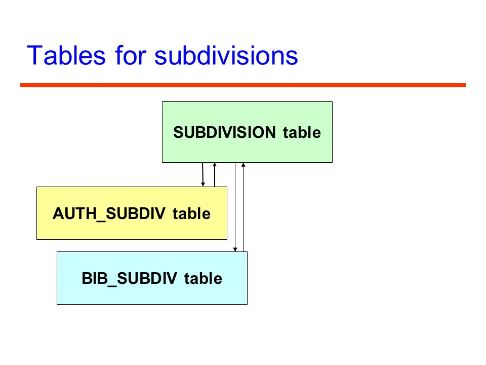 Tables for subdivisions