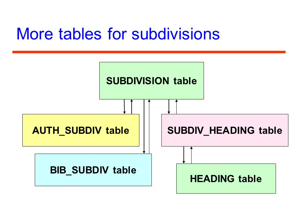 More tables for subdivisions