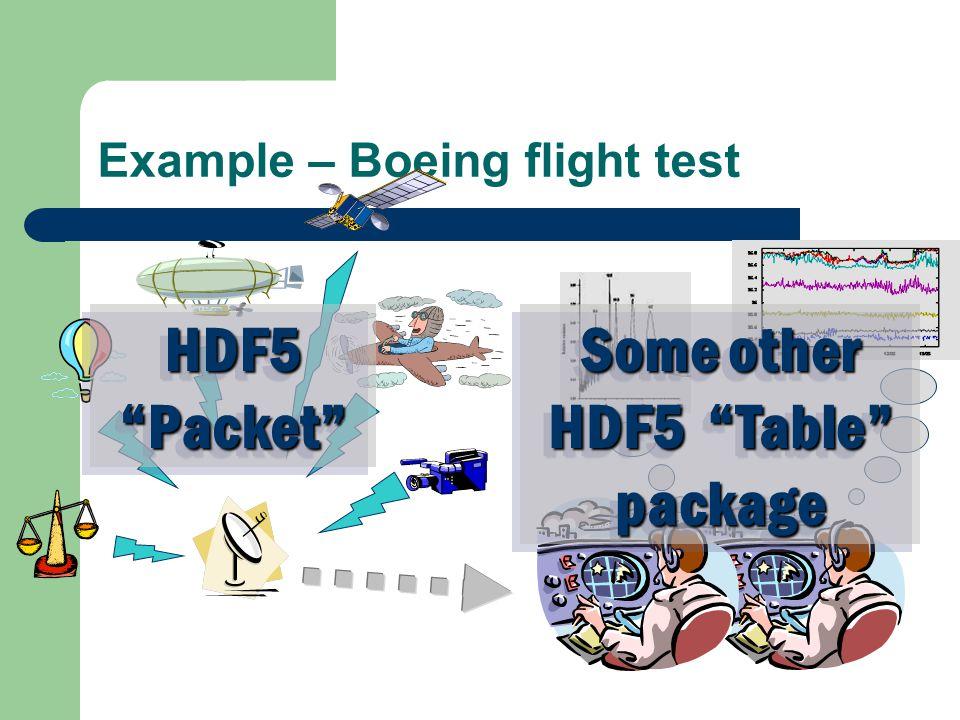 Example – Boeing flight test