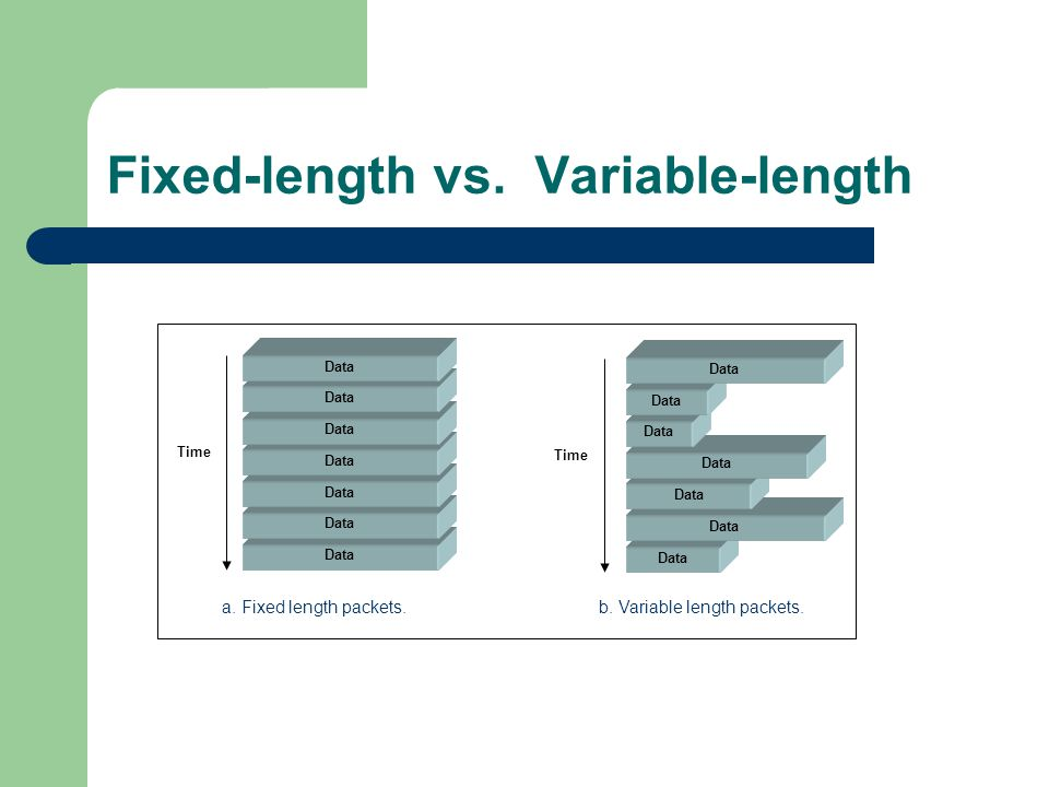 Fixed-length vs. Variable-length