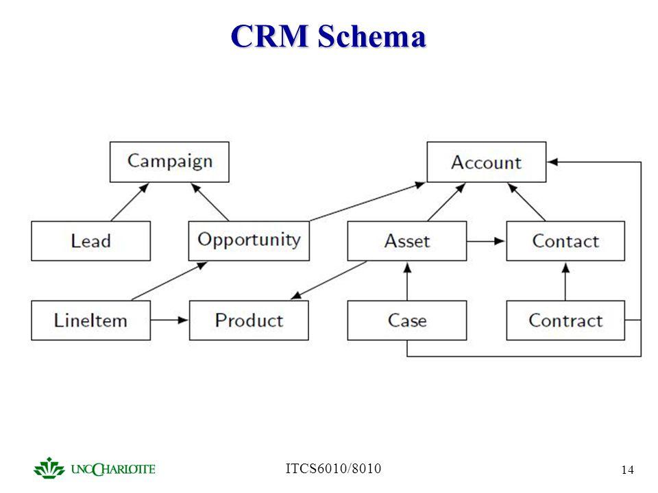 CRM Schema