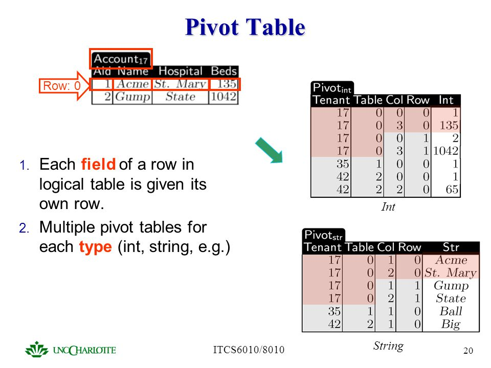 Pivot Table Each field of a row in logical table is given its own row.