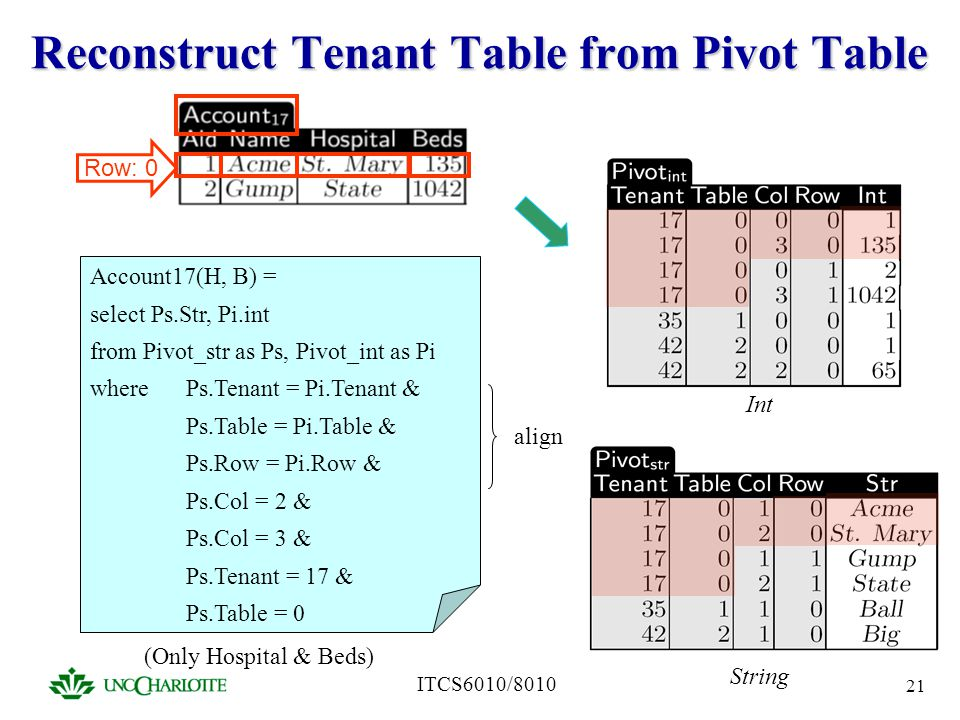 Reconstruct Tenant Table from Pivot Table
