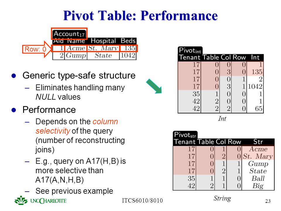 Pivot Table: Performance