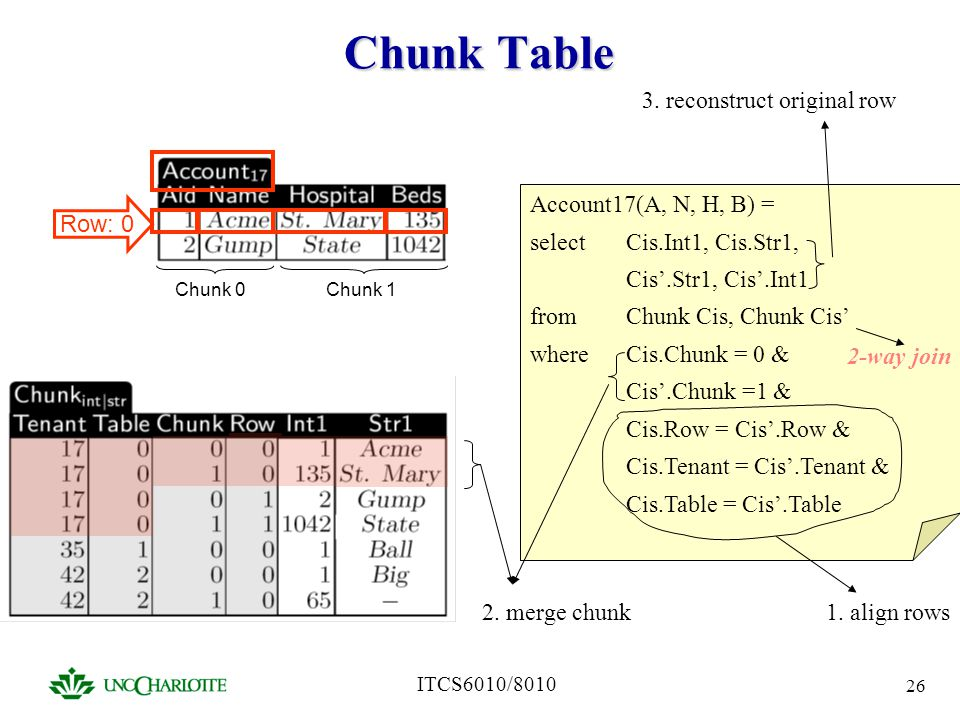 Chunk Table 3. reconstruct original row Account17(A, N, H, B) =