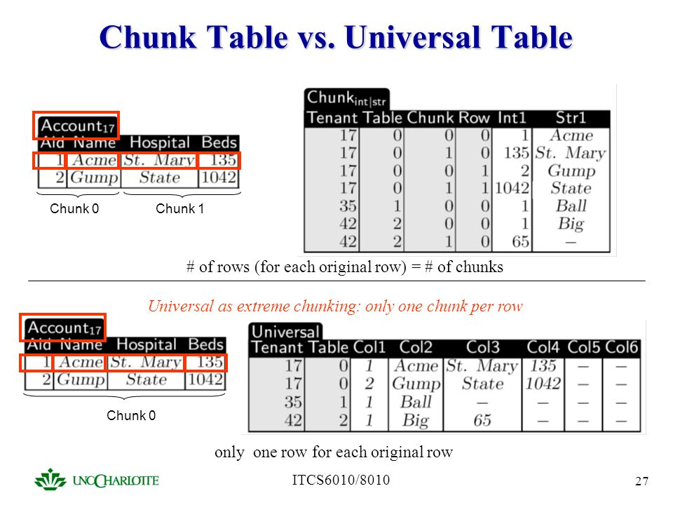 Chunk Table vs. Universal Table