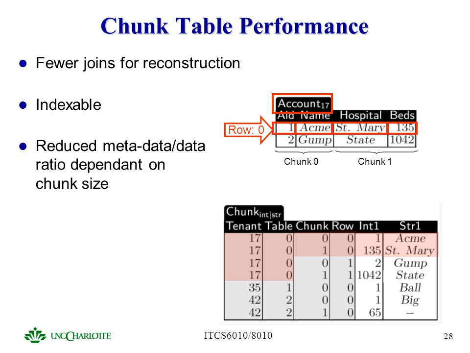 Chunk Table Performance