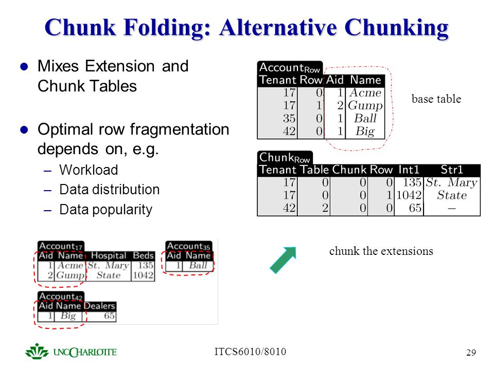 Chunk Folding: Alternative Chunking