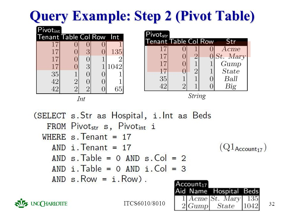 Query Example: Step 2 (Pivot Table)