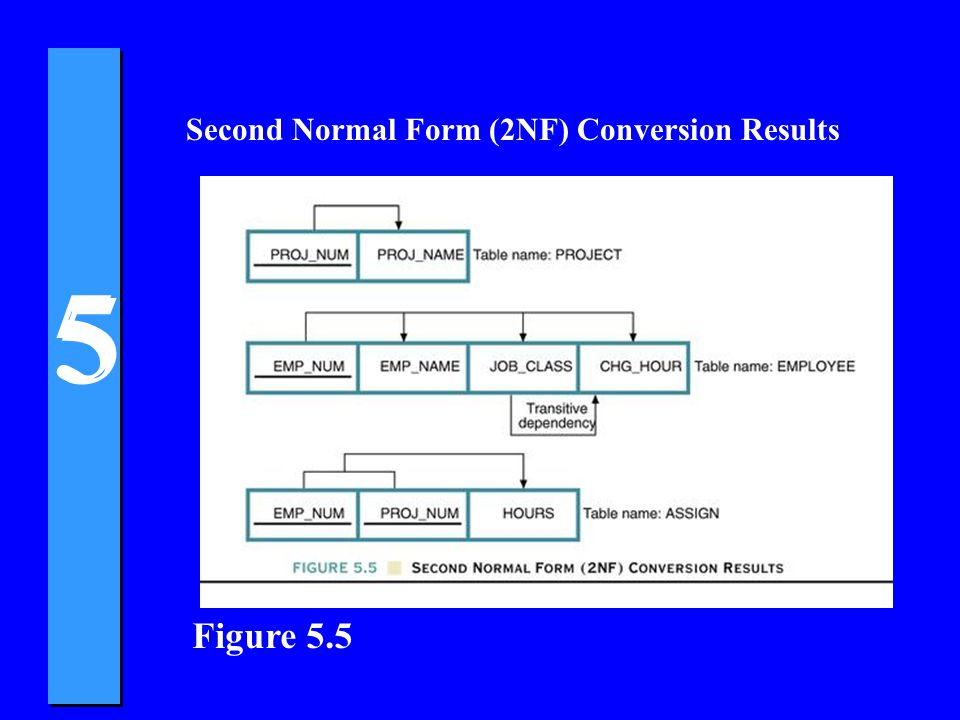 Figure 5.5 Second Normal Form (2NF) Conversion Results