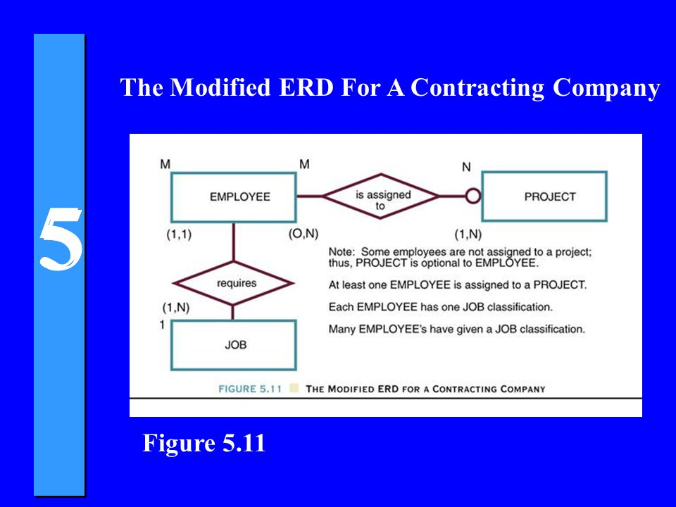 The Modified ERD For A Contracting Company