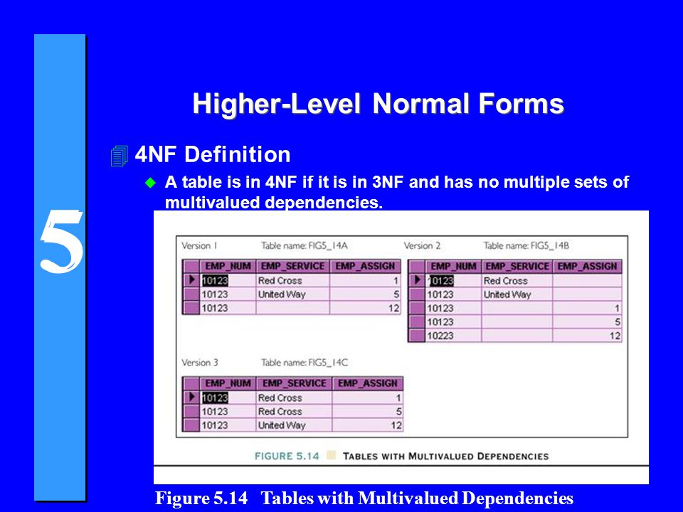 Higher-Level Normal Forms