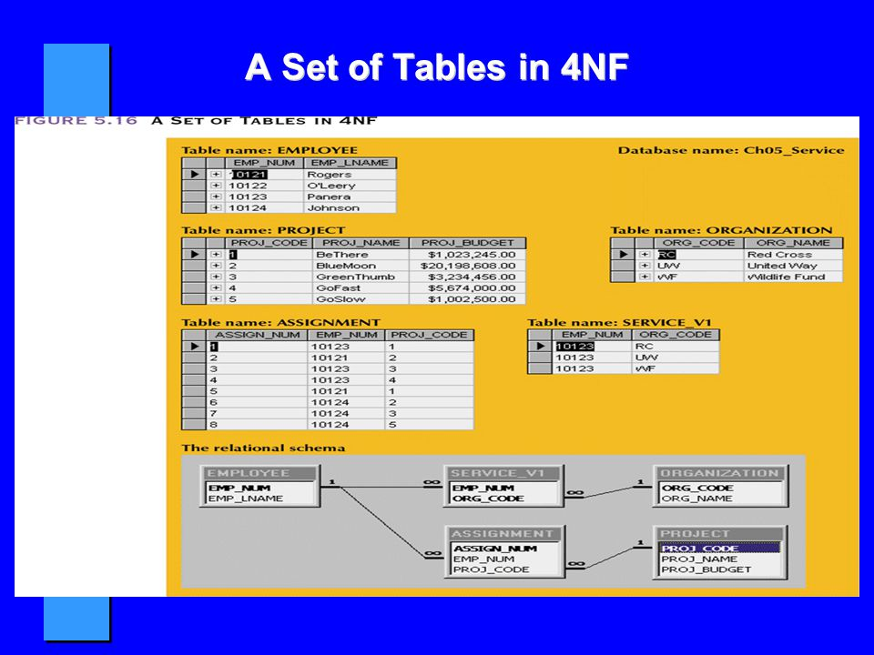 A Set of Tables in 4NF <SKIP>