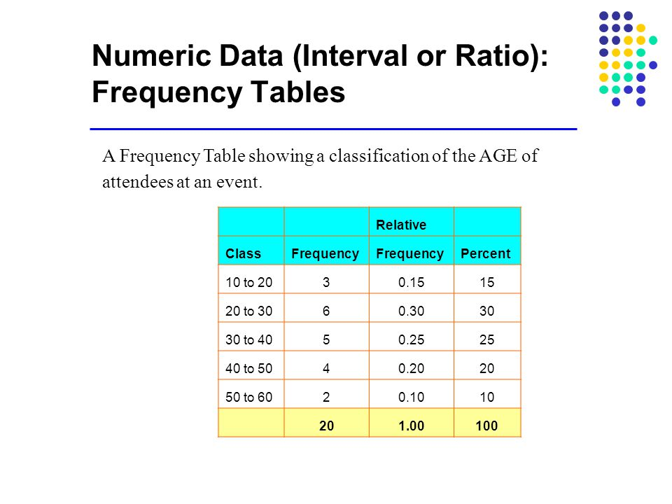 Numeric Data (Interval or Ratio): Frequency Tables