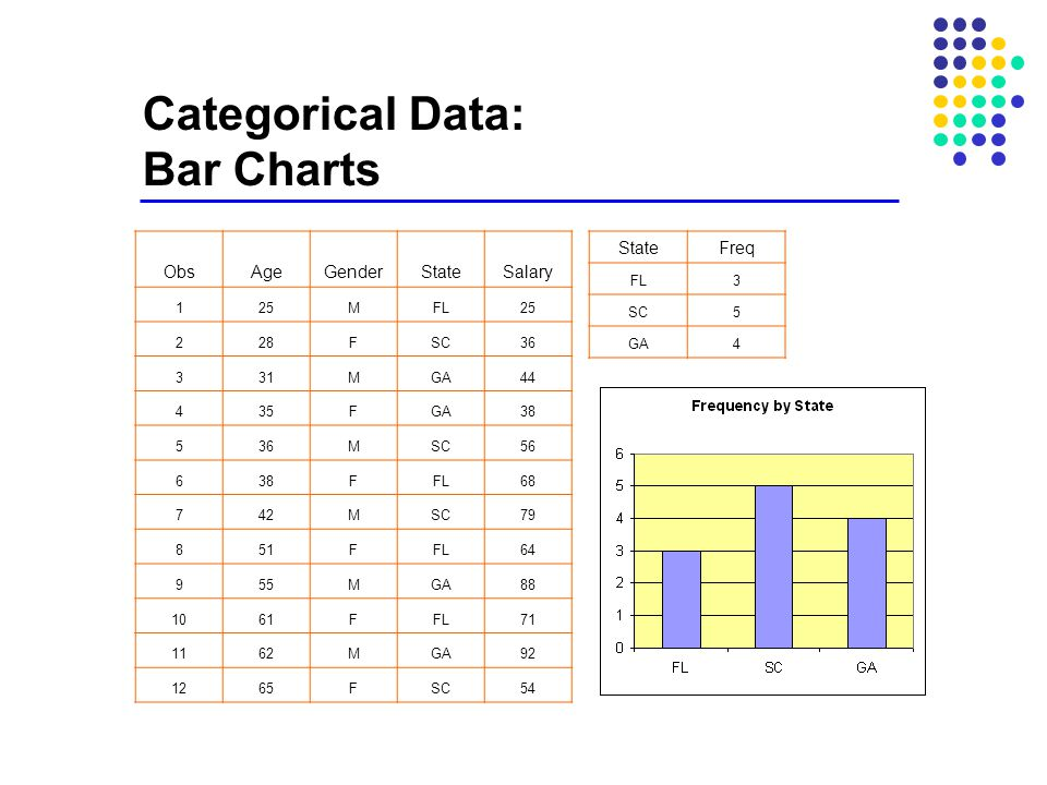 Categorical Data: Bar Charts