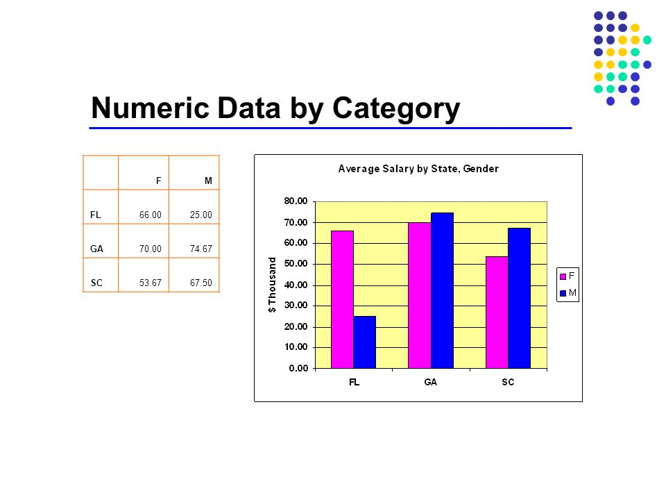 Numeric Data by Category