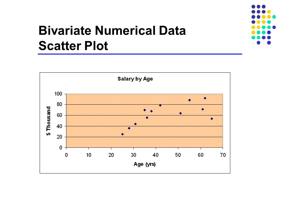 Bivariate Numerical Data Scatter Plot