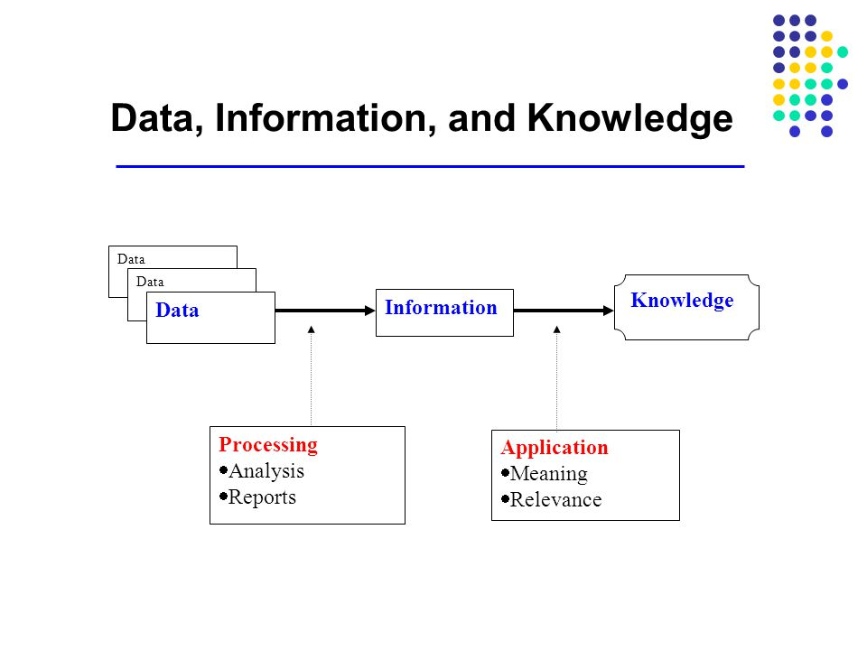 Data, Information, and Knowledge